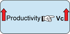 productivity speed